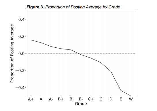 Graph of student grades trending down
